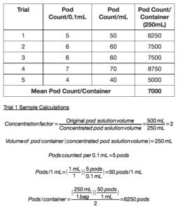 Determining Pod Density